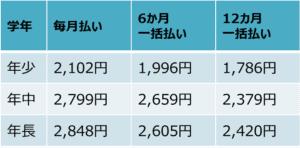 Z会コース別料金
