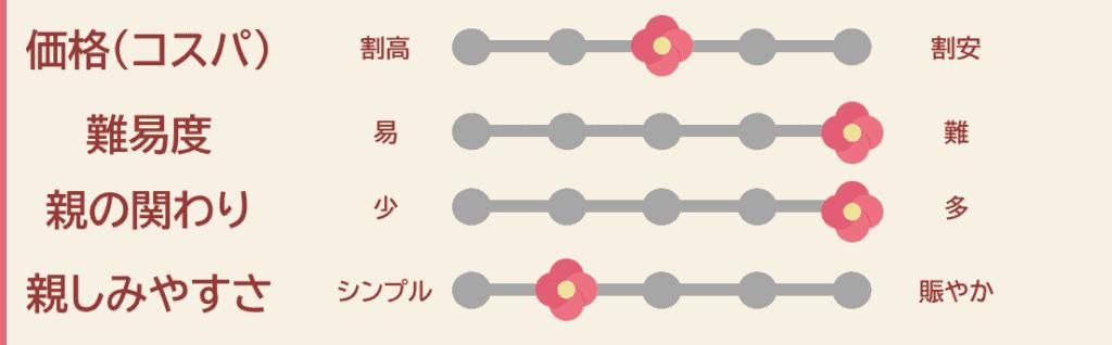 Z会幼児の指標