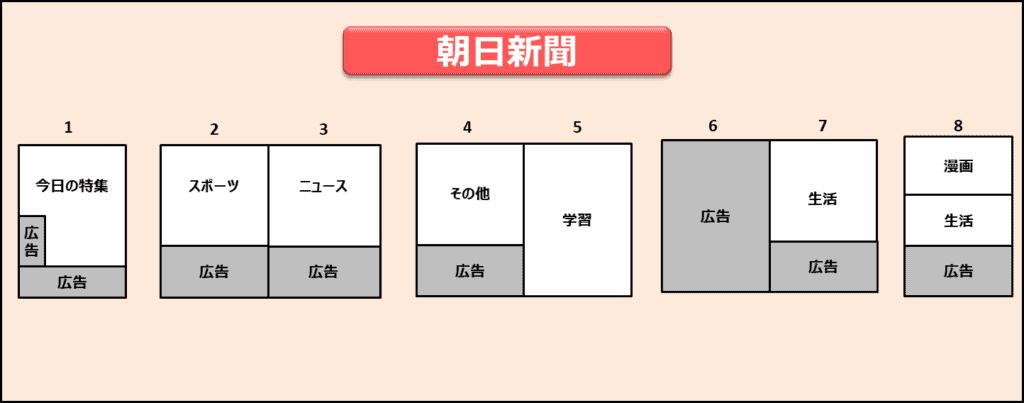 朝日小学生新聞紙面構成
