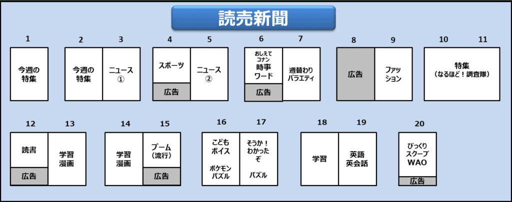 読売KODOMO新聞紙面構成