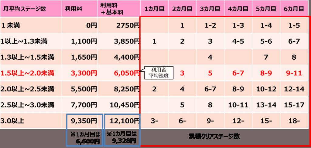 RISU算数の料金改定版1