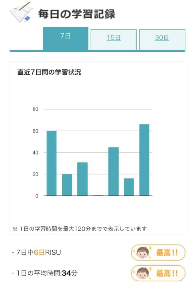 RISU算数学習時間