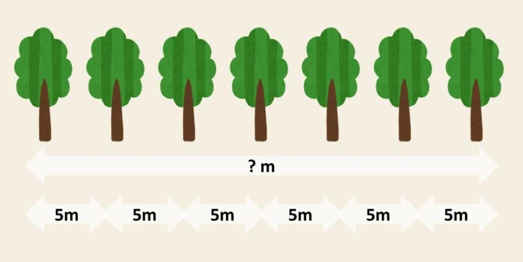 絵で解く植木算