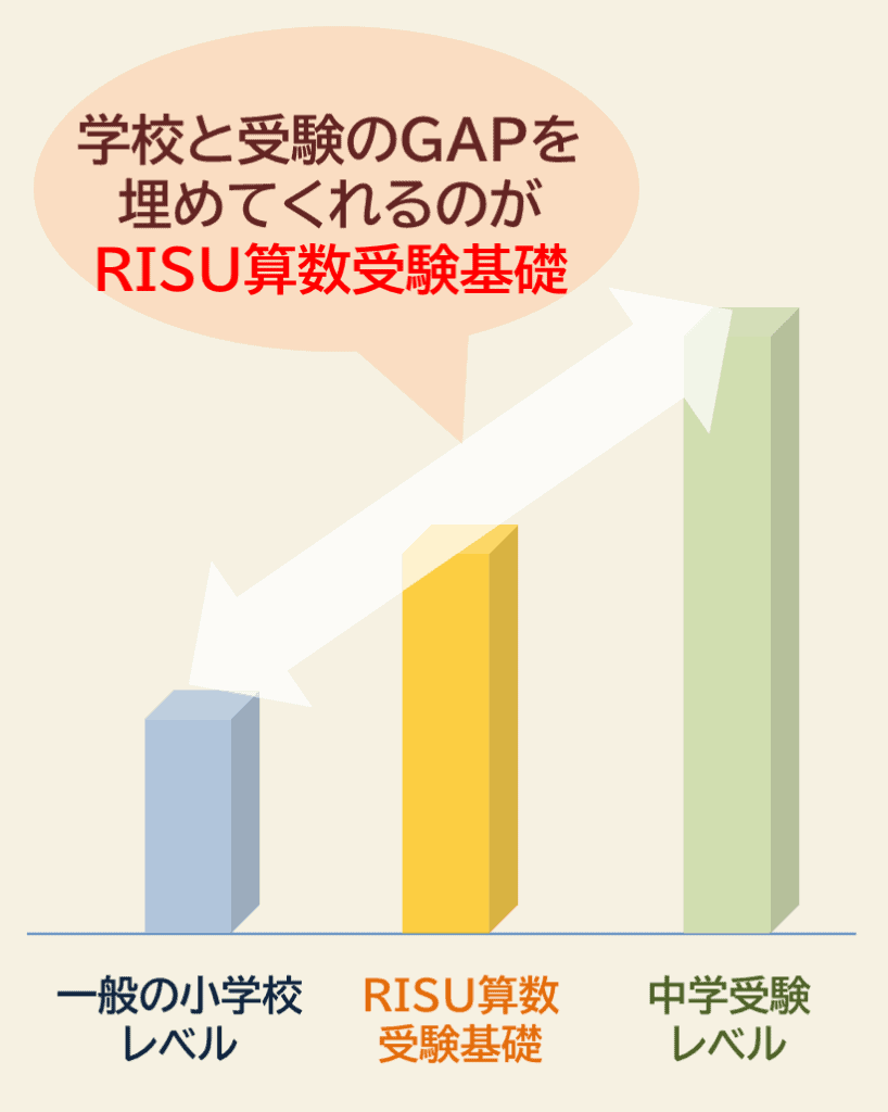 RISU算数受験基礎のレベル感