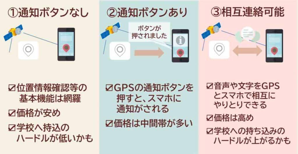 見守り用GPSの種類