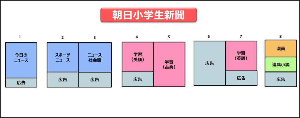 朝日小学生新聞の紙面構成