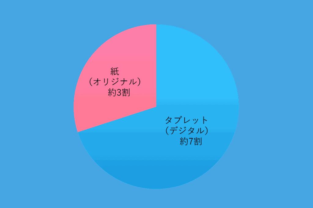 チャレンジタブレットと紙の受講者の割合